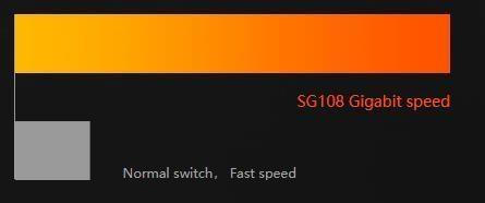 Tenda SG108 8 Port Gigabit Desktop Switch